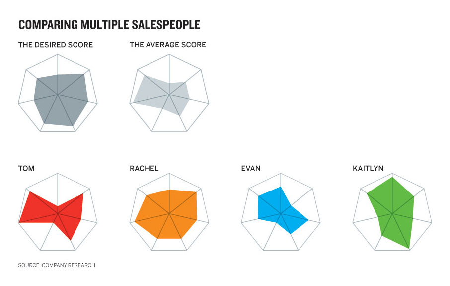 good charts comparing multiple salespeople