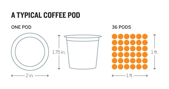good charts a typical coffee pod