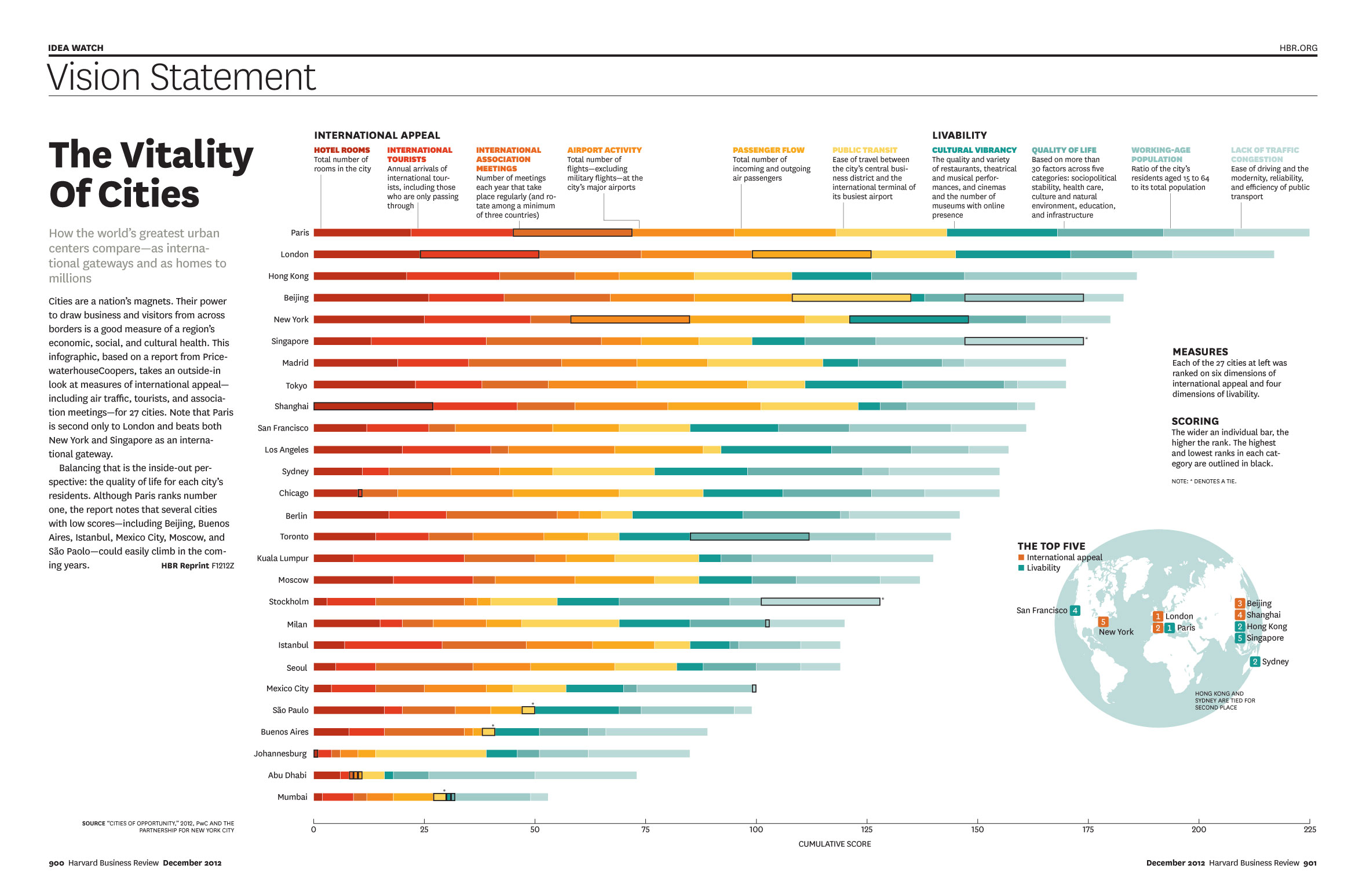 hbr vitality of cities