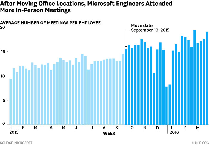 after moving office locations, microsoft engineers attended more in-person meetings