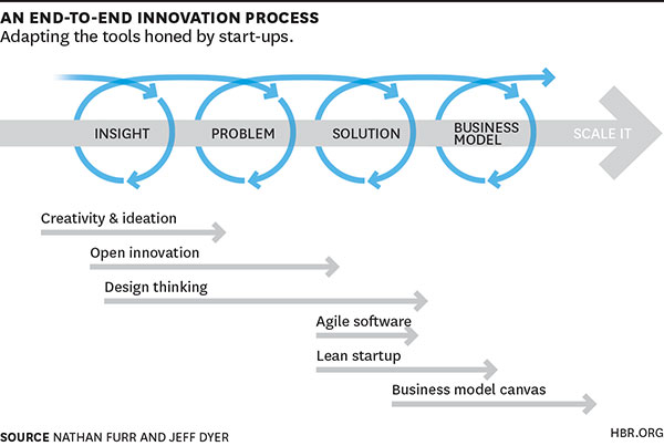 an end-to-end innovation process
