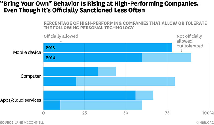 bring your own behavior is rising at high-performing companies, even though it's officially sanctioned less often