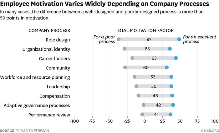 employee motivation varies widely depending on company processes