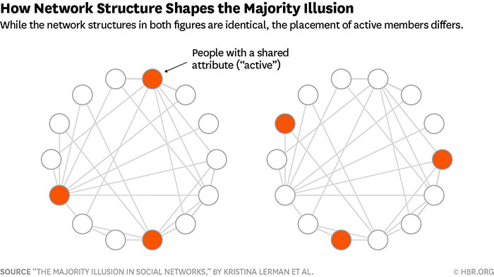 how network structure shapes the majority illusion