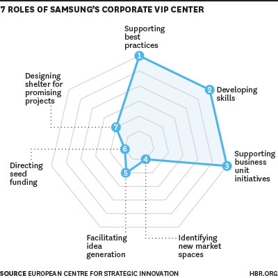 seven roles of samsung's corporate vip center