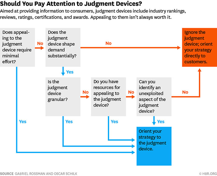 should you pay attention to judgement devices