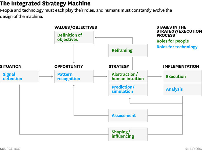 the integrated strategy machine