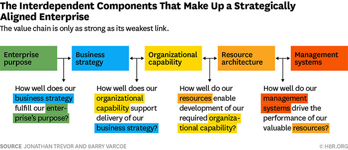 the interdependent components that make up a strategically aligned enterprise