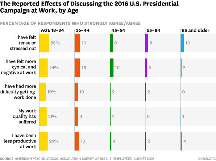 the reported effects of discussing the 2016 u.s. presidential campaign at work, by age