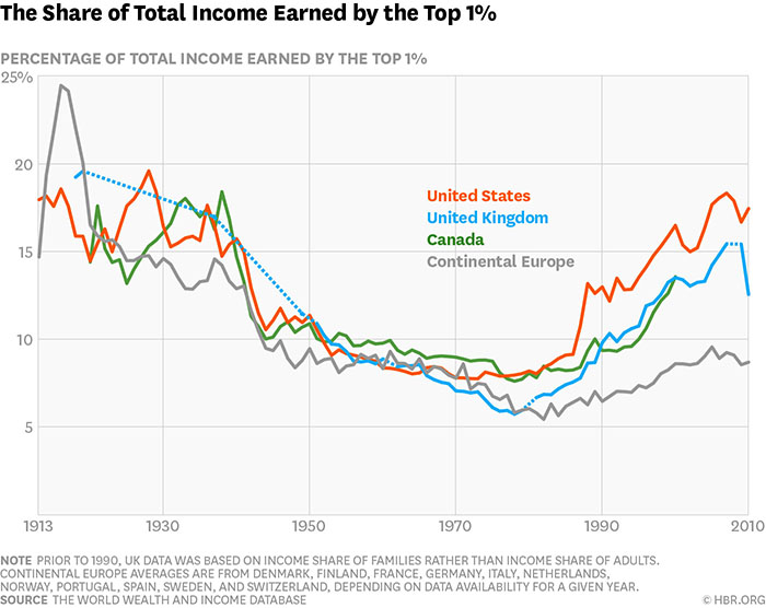 the share of total income earned by the top 1%