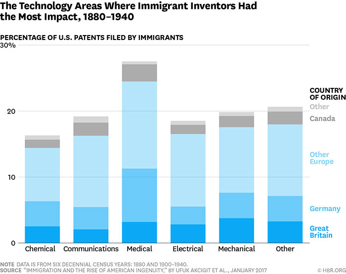 the technology areas where immigrant inventors had the most impact, 1880-1940