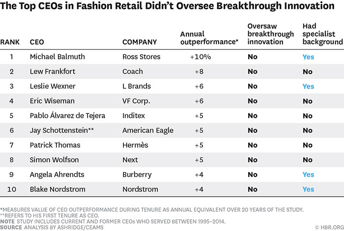 the top ceos in fashion retail didn't oversee breakthrough innovation