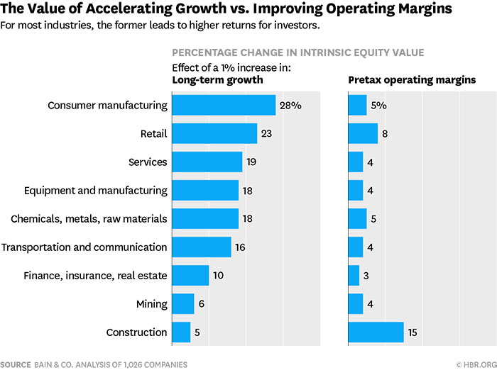 the value of accelerating growth vs. improving operating margins