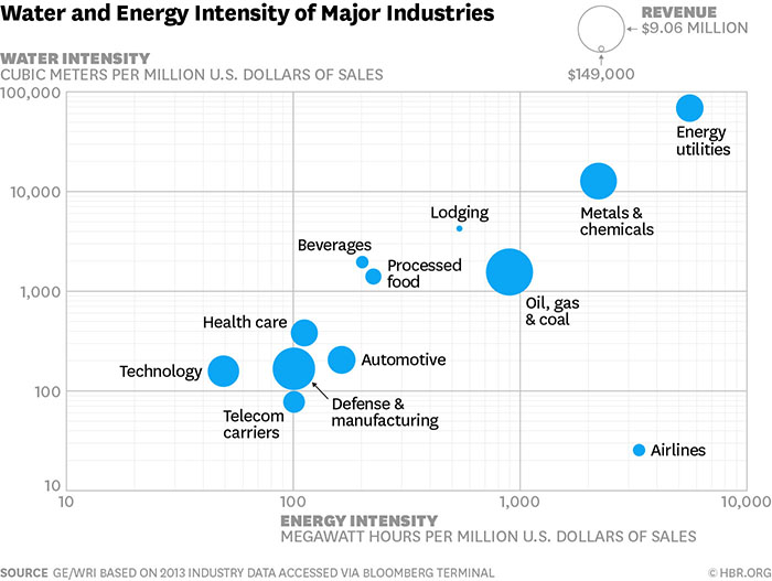 water and energy intensity of major industries