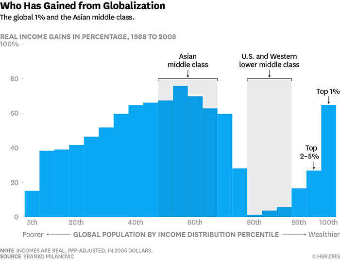 who has gained from globalization?