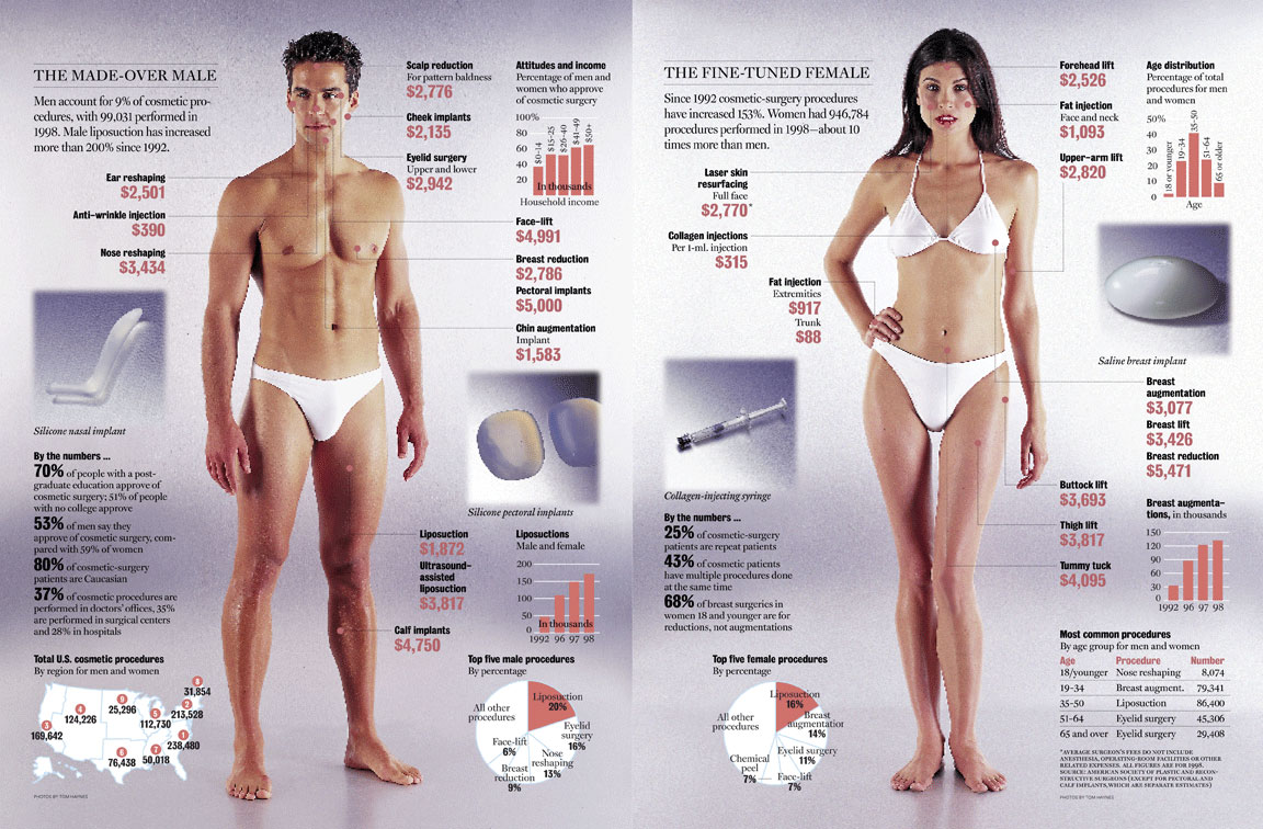 cosmetic surgery graphic
