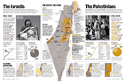 the israelis and the palestinians